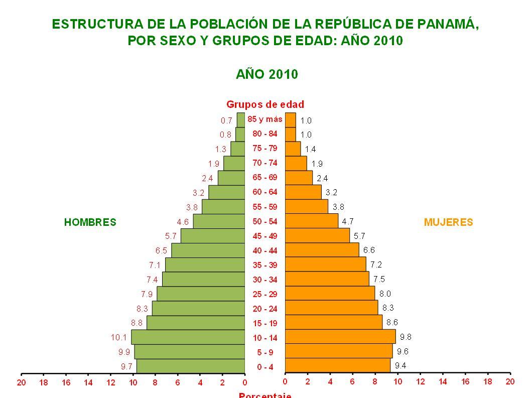 EtniaNº% Total199,857100.0 Ngobé Buglé 156,747 78.4 Kuná 33,109 16.6 Emberá 10,001 5.0 Distribución de la Población Indígena Comarcal según Etnia.