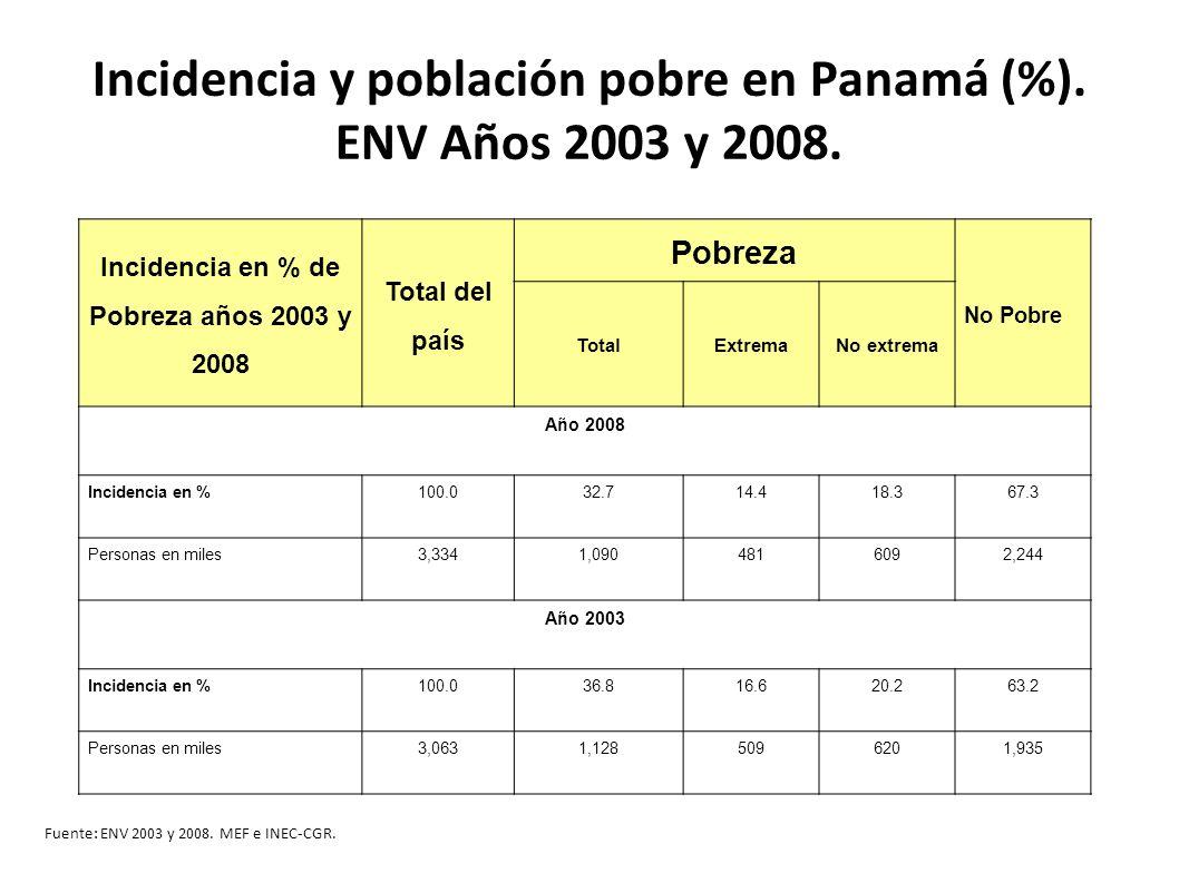 Incidencia y población pobre en Panamá (%). ENV Años 2003 y 2008. Incidencia en % de Pobreza años 2003 y 2008 Total del país Pobreza No Pobre TotalExt