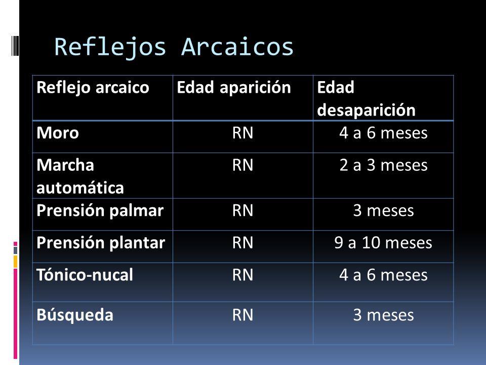 Reflejos Arcaicos Reflejo arcaicoEdad apariciónEdad desaparición MoroRN4 a 6 meses Marcha automática RN2 a 3 meses Prensión palmarRN3 meses Prensión p