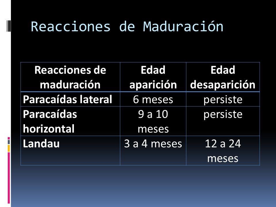 Reacciones de Maduración Reacciones de maduración Edad aparición Edad desaparición Paracaídas lateral6 mesespersiste Paracaídas horizontal 9 a 10 mese