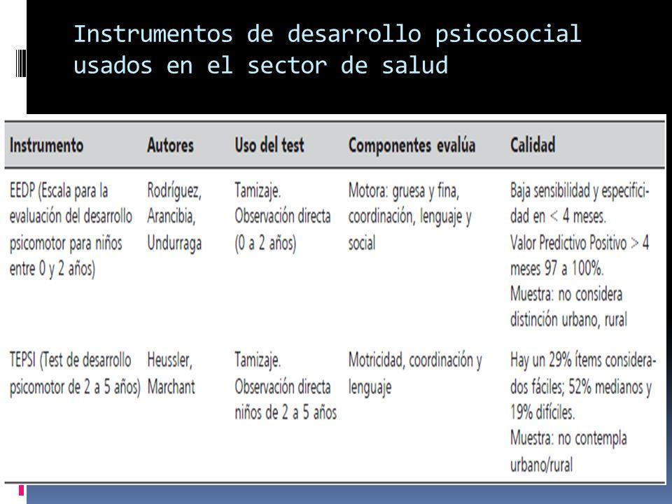 Instrumentos de desarrollo psicosocial usados en el sector de salud
