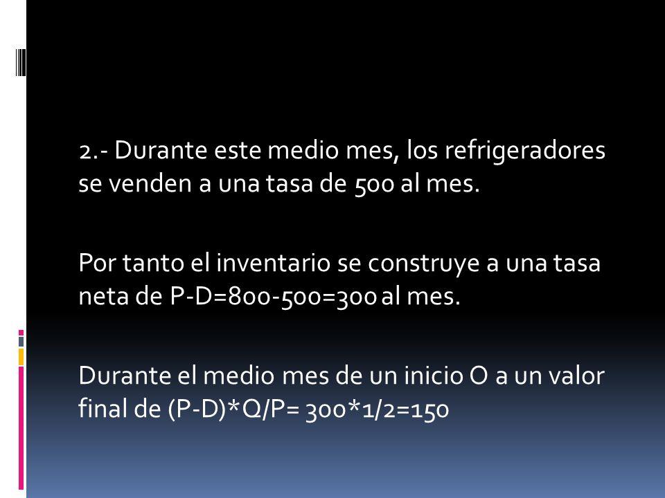 2.- Durante este medio mes, los refrigeradores se venden a una tasa de 500 al mes. Por tanto el inventario se construye a una tasa neta de P-D=800-500