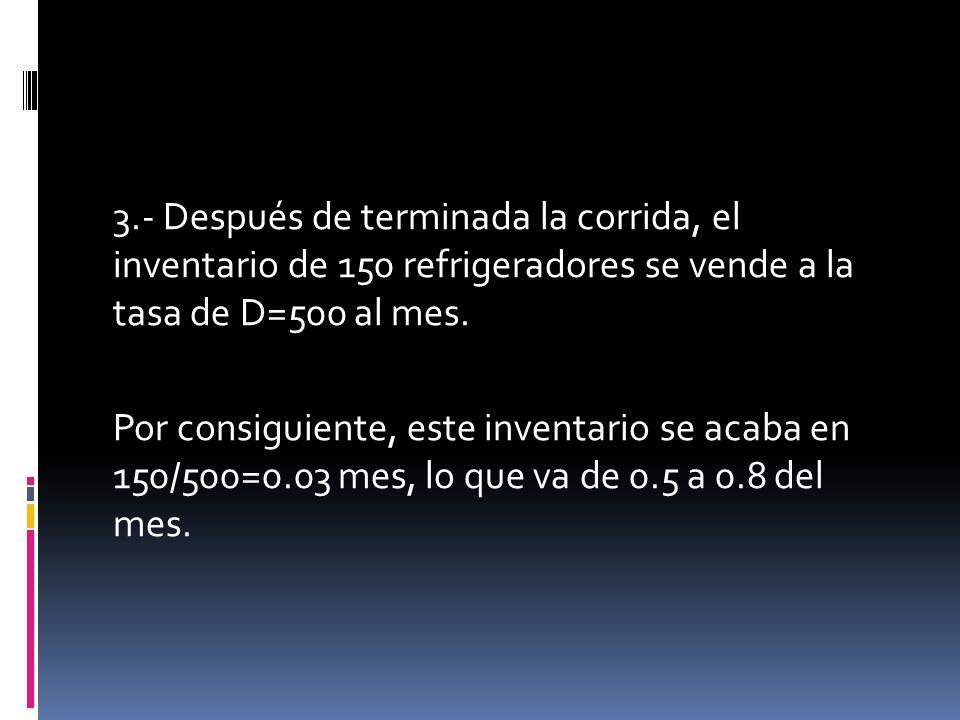 3.- Después de terminada la corrida, el inventario de 150 refrigeradores se vende a la tasa de D=500 al mes. Por consiguiente, este inventario se acab