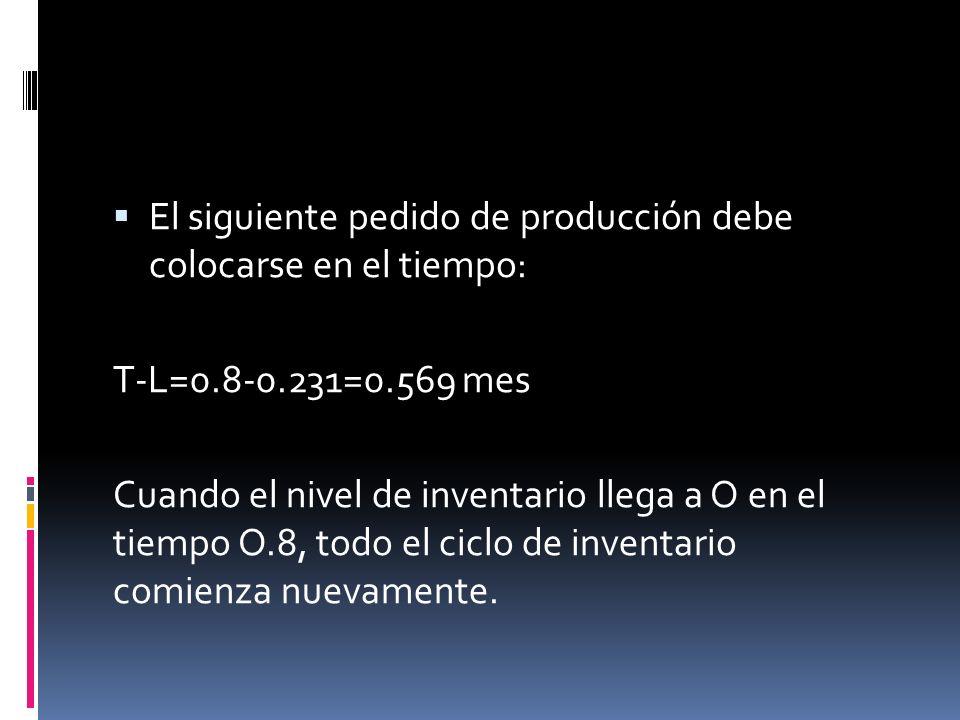 El siguiente pedido de producción debe colocarse en el tiempo: T-L=0.8-0.231=0.569 mes Cuando el nivel de inventario llega a O en el tiempo O.8, todo