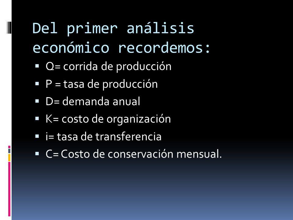 Del primer análisis económico recordemos: Q= corrida de producción P = tasa de producción D= demanda anual K= costo de organización i= tasa de transfe