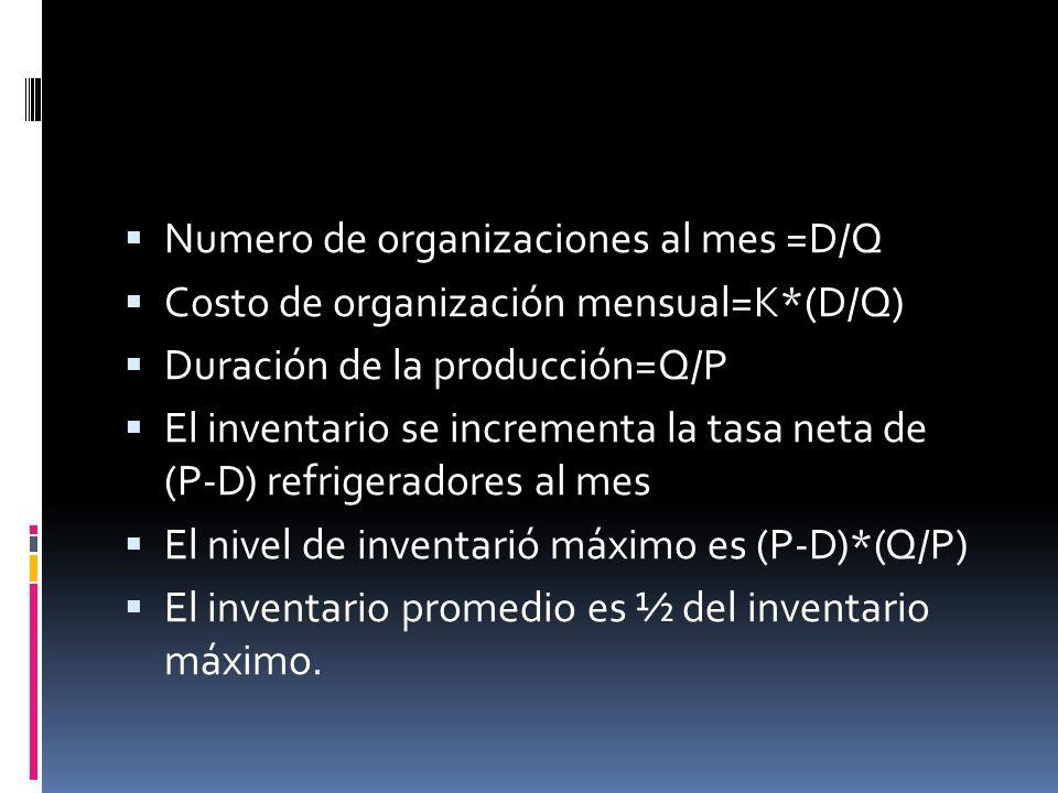 Numero de organizaciones al mes =D/Q Costo de organización mensual=K*(D/Q) Duración de la producción=Q/P El inventario se incrementa la tasa neta de (