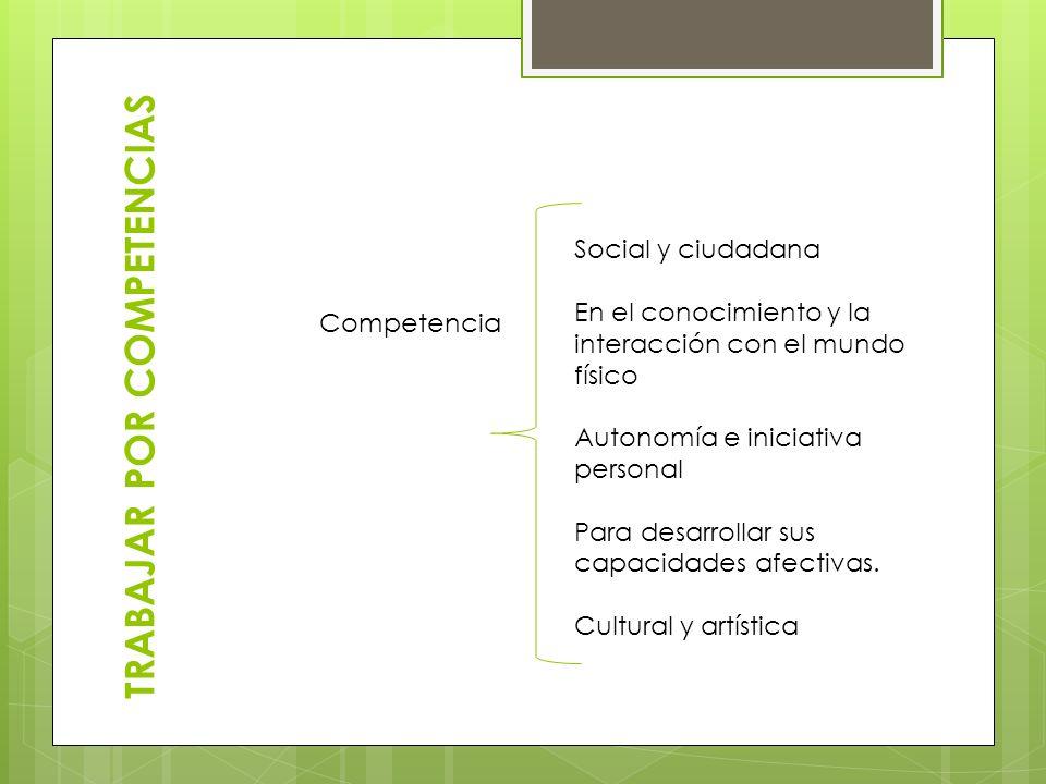 TRABAJAR POR COMPETENCIAS Competencia Social y ciudadana En el conocimiento y la interacción con el mundo físico Autonomía e iniciativa personal Para