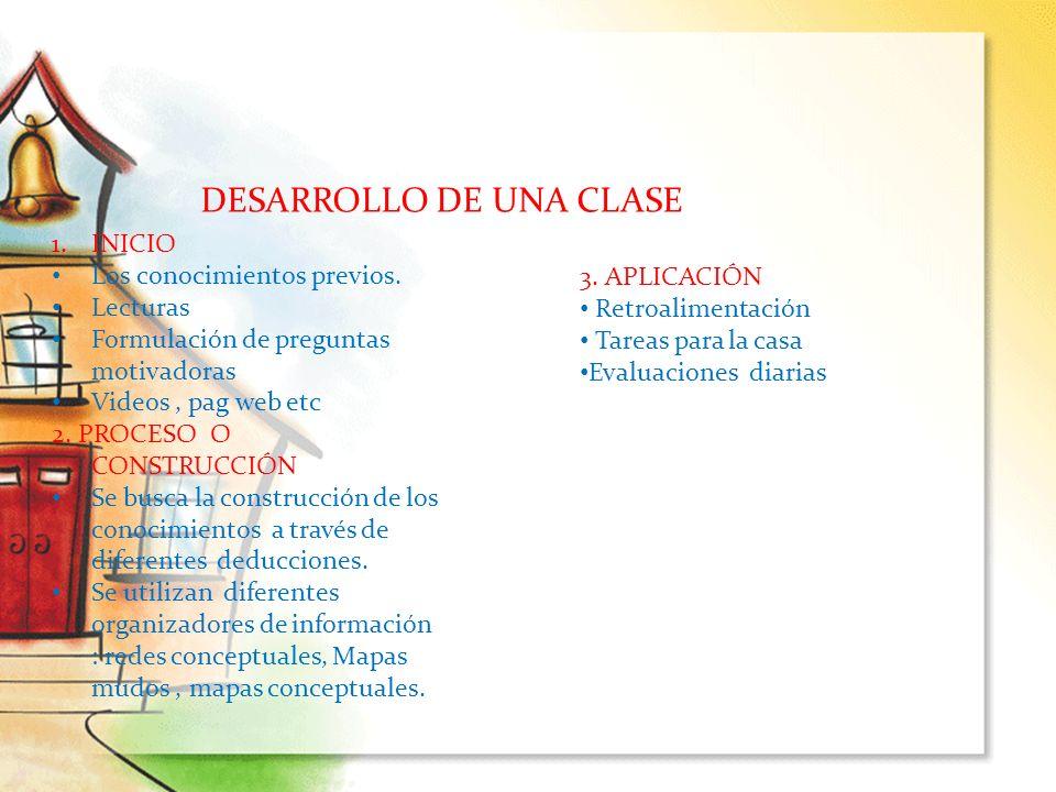 DESARROLLO DE UNA CLASE 1.INICIO Los conocimientos previos. Lecturas Formulación de preguntas motivadoras Videos, pag web etc 2. PROCESO O CONSTRUCCIÓ