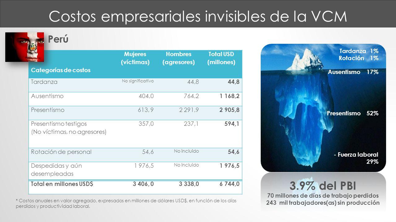 Costos empresariales invisibles de la VCM * Costos anuales en valor agregado, expresados en millones de dólares USD$, en función de los días perdidos