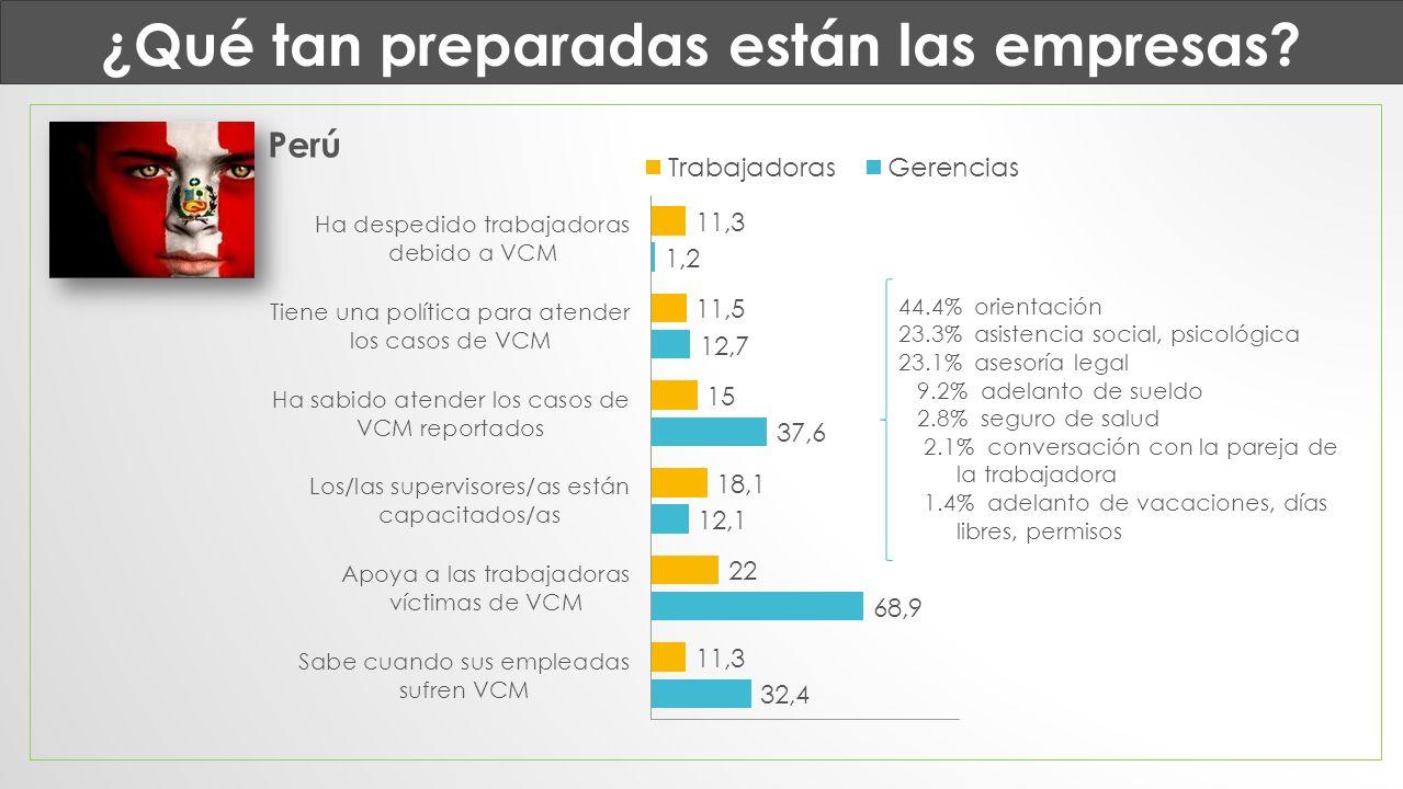 ¿Qué tan preparadas están las empresas? 44.4% orientación 23.3% asistencia social, psicológica 23.1% asesoría legal 9.2% adelanto de sueldo 2.8% segur