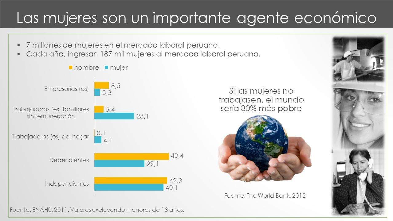 Las mujeres son un importante agente económico 7 millones de mujeres en el mercado laboral peruano. Cada año, ingresan 187 mil mujeres al mercado labo
