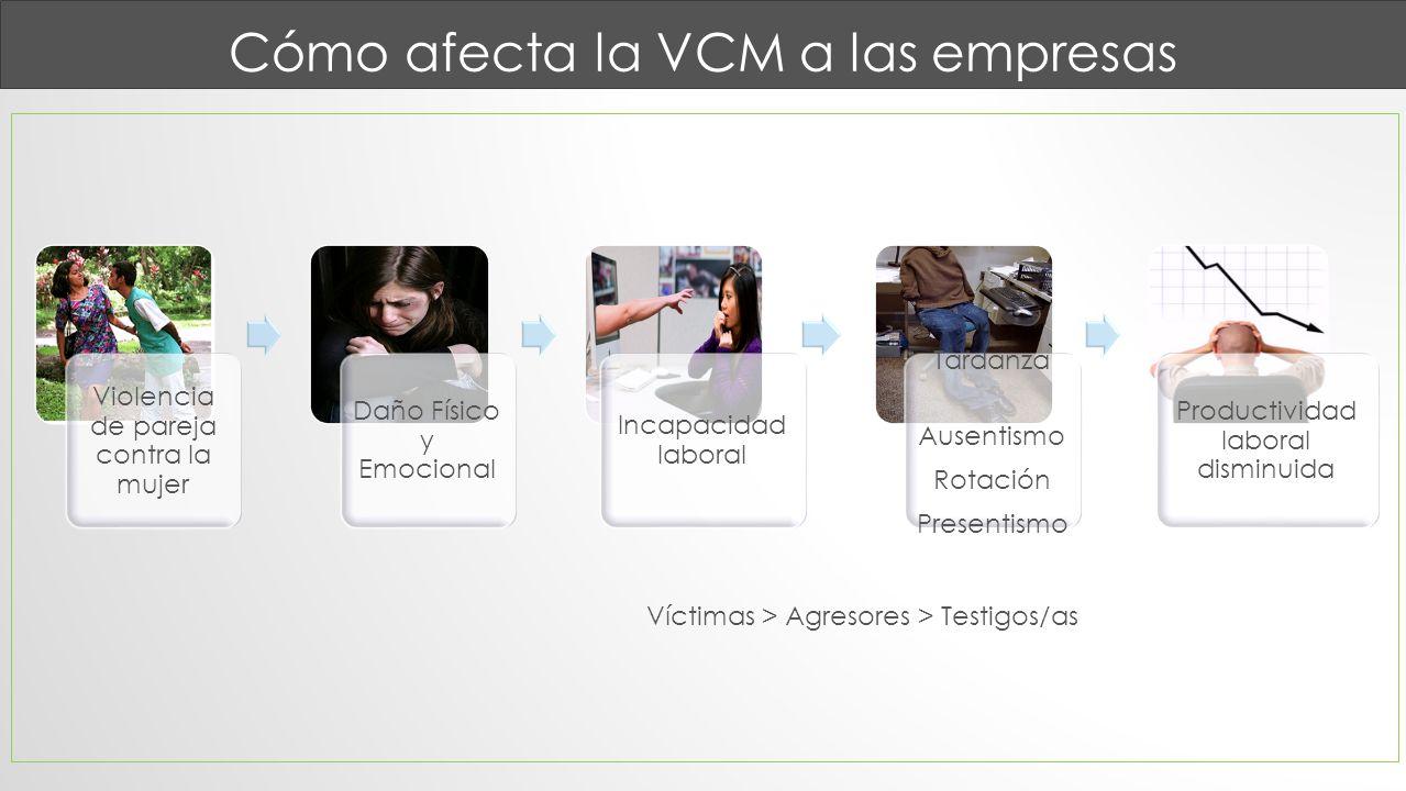 Cómo afecta la VCM a las empresas Violencia de pareja contra la mujer Daño Físico y Emocional Incapacidad laboral Tardanza Ausentismo Rotación Present