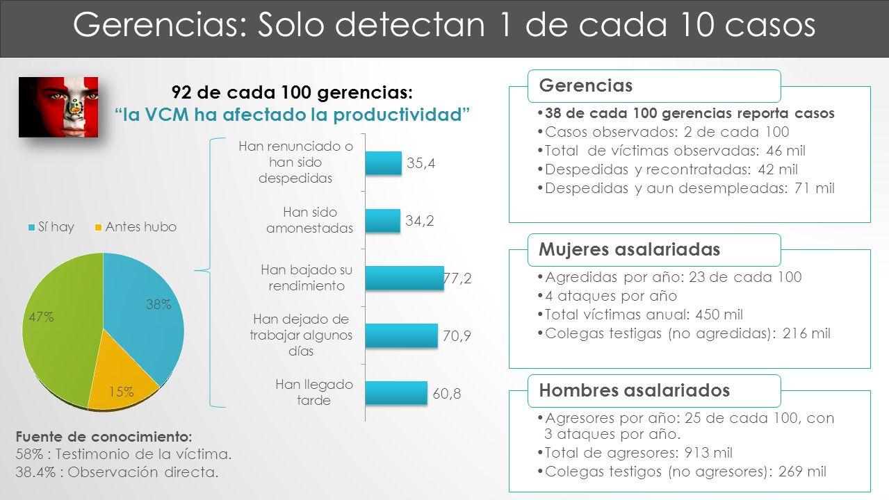 38 de cada 100 gerencias reporta casos Casos observados: 2 de cada 100 Total de víctimas observadas: 46 mil Despedidas y recontratadas: 42 mil Despedi