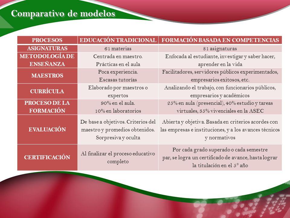 PROCESOSEDUCACIÓN TRADICIONALFORMACIÓN BASADA EN COMPETENCIAS ASIGNATURAS 61 materias81 asignaturas METODOLOGÍA DE ENSEÑANZA Centrada en maestro.
