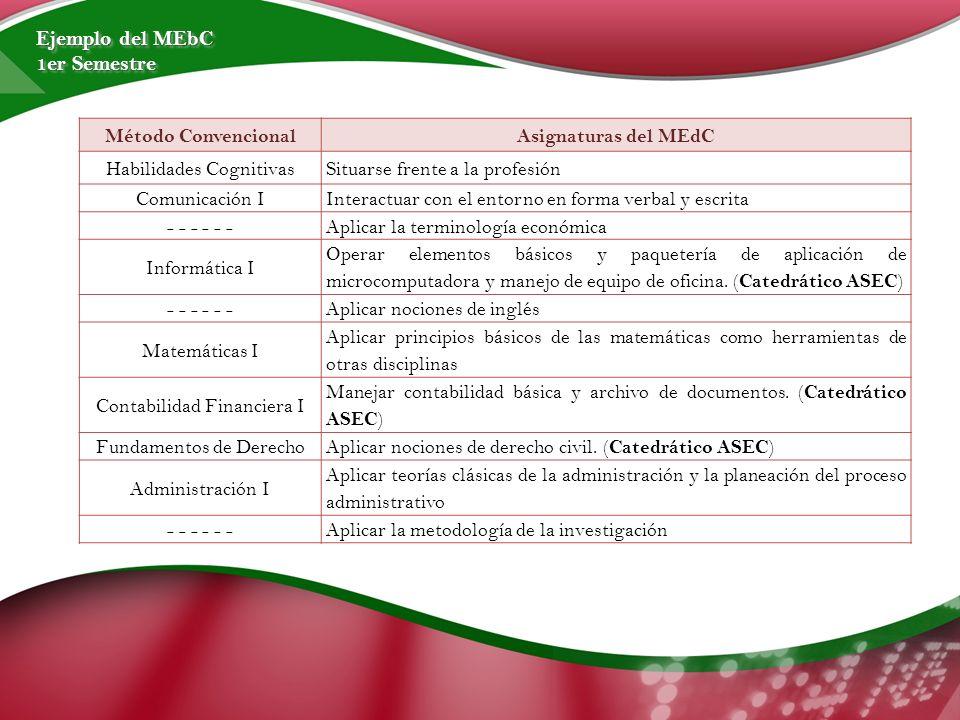 Método ConvencionalAsignaturas del MEdC Habilidades CognitivasSituarse frente a la profesión Comunicación IInteractuar con el entorno en forma verbal y escrita - - - Aplicar la terminología económica Informática I Operar elementos básicos y paquetería de aplicación de microcomputadora y manejo de equipo de oficina.