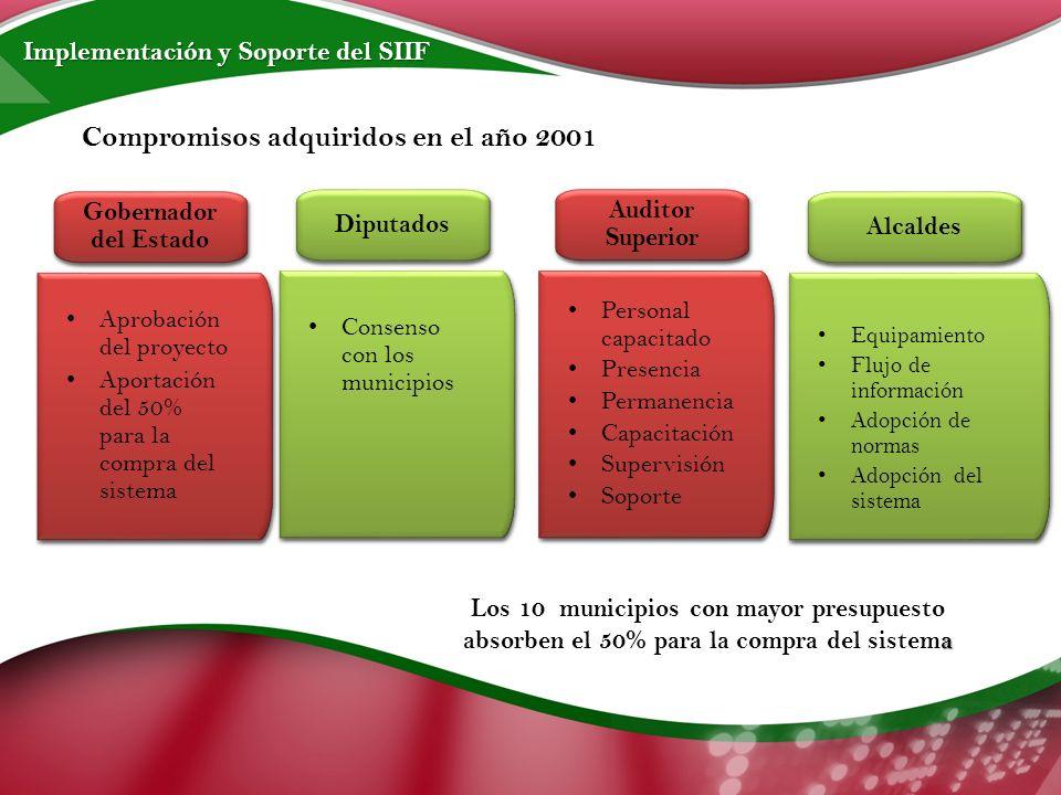 Compromisos adquiridos en el año 2001 Implementación y Soporte del SIIF Los 10 municipios con mayor presupuesto a absorben el 50% para la compra del sistema
