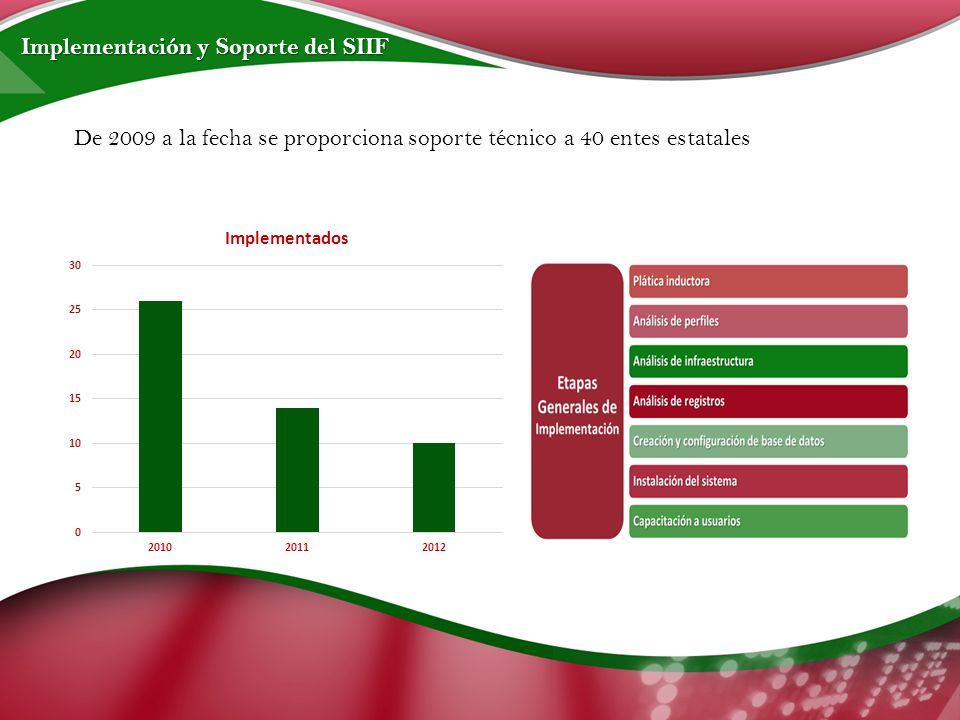 De 2009 a la fecha se proporciona soporte técnico a 40 entes estatales Implementación y Soporte del SIIF