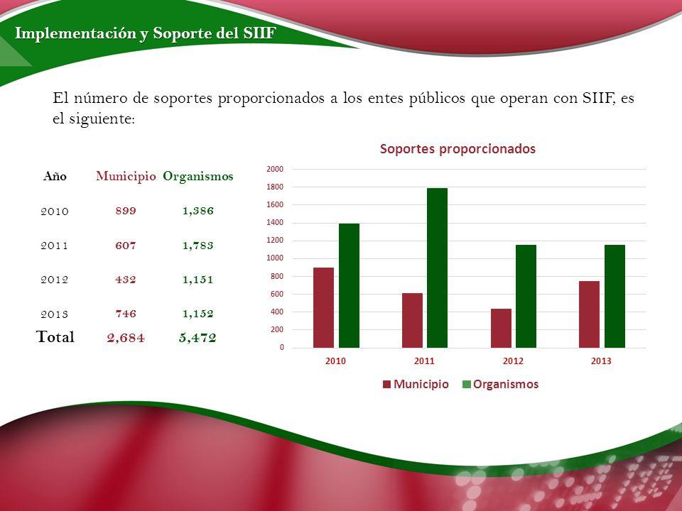 El número de soportes proporcionados a los entes públicos que operan con SIIF, es el siguiente: AñoMunicipioOrganismos 2010 899 1,386 2011 607 1,783 2012 432 1,151 2013 746 1,152 Total2,6845,472