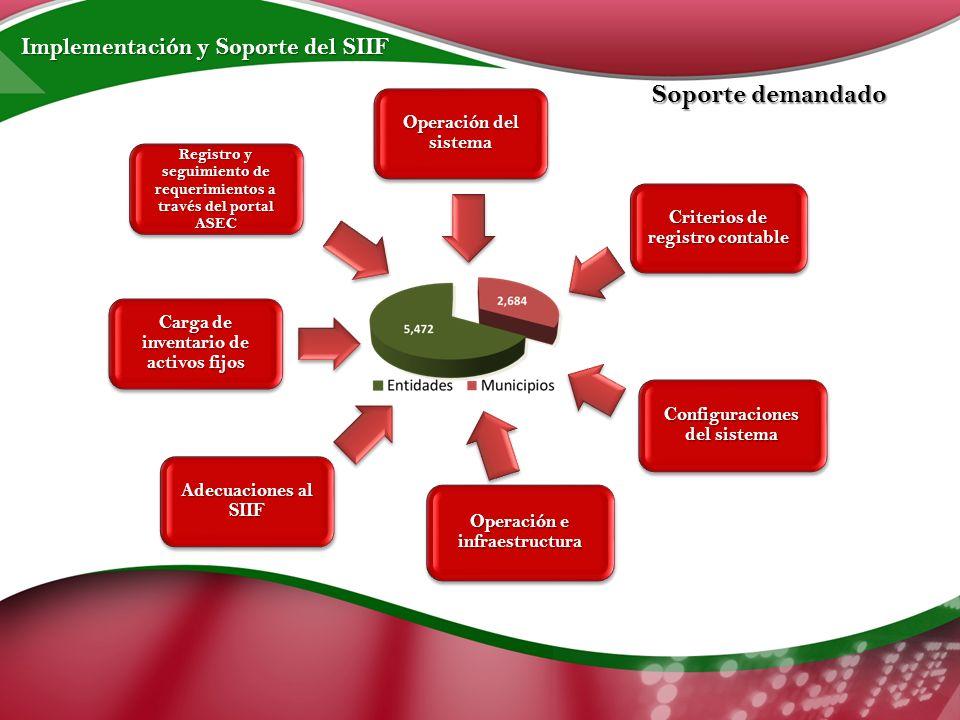 Implementación y Soporte del SIIF Soporte demandado Operación del sistema Criterios de registro contable Configuraciones del sistema Operación e infraestructura Adecuaciones al SIIF Carga de inventario de activos fijos Registro y seguimiento de requerimientos a través del portal ASEC