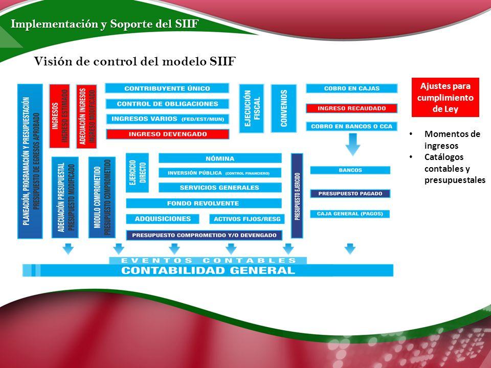 Implementación y Soporte del SIIF Visión de control del modelo SIIF Ajustes para cumplimiento de Ley Momentos de ingresos Catálogos contables y presupuestales