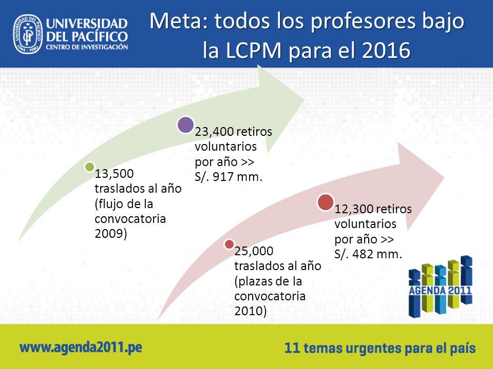 Meta: todos los profesores bajo la LCPM para el 2016 13,500 traslados al año (flujo de la convocatoria 2009) 23,400 retiros voluntarios por año >> S/.
