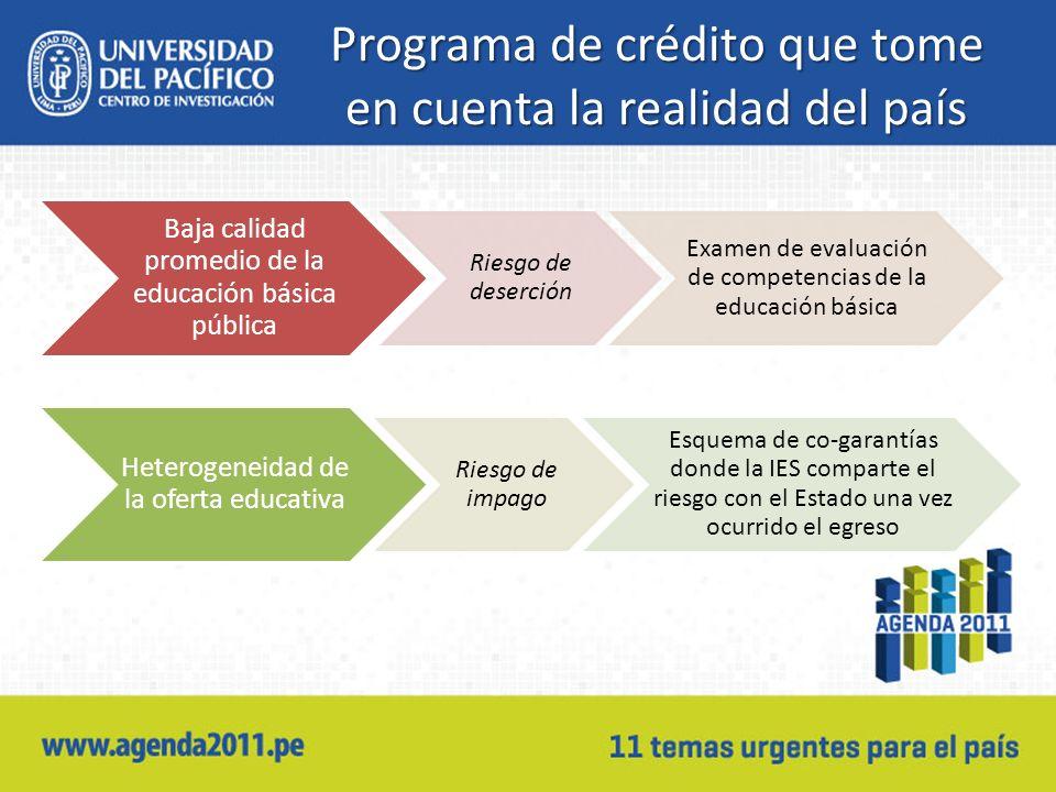 Programa de crédito que tome en cuenta la realidad del país Baja calidad promedio de la educación básica pública Riesgo de deserción Examen de evaluac