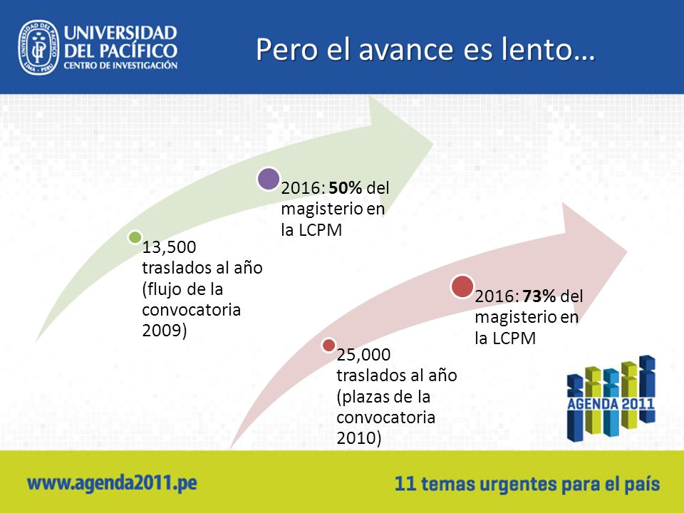 Pero el avance es lento… 13,500 traslados al año (flujo de la convocatoria 2009) 2016: 50% del magisterio en la LCPM 25,000 traslados al año (plazas d
