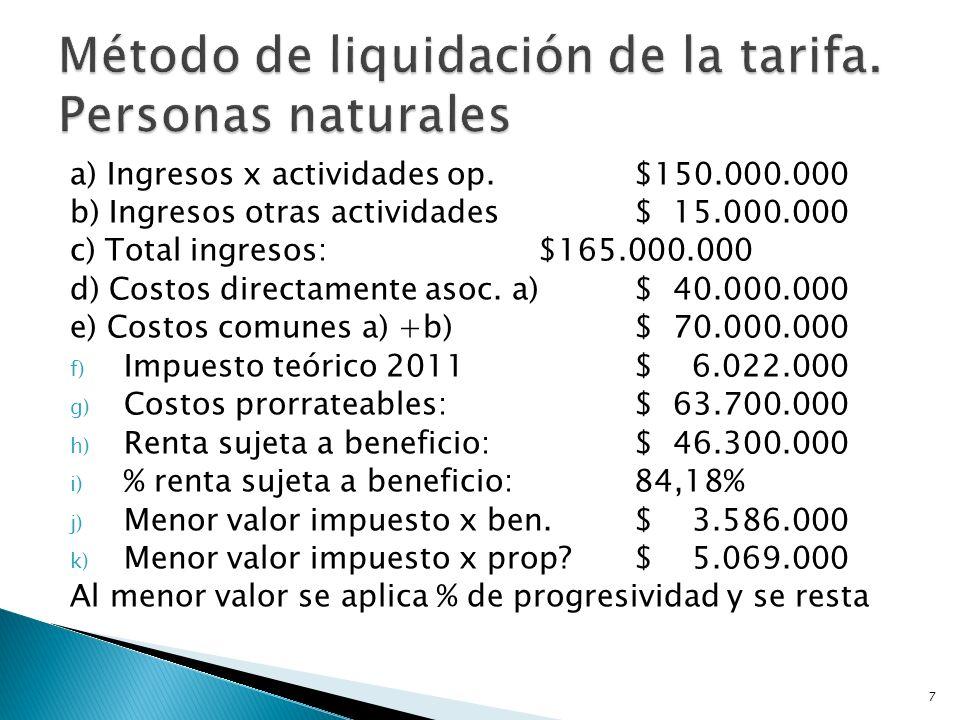a) Ingresos x actividades op.$150.000.000 b) Ingresos otras actividades$ 15.000.000 c) Total ingresos:$165.000.000 d) Costos directamente asoc.