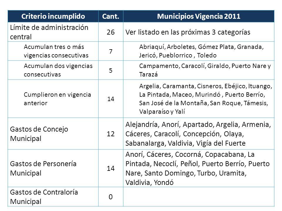 Criterio incumplidoCant.Municipios Vigencia 2011 Límite de administración central 26Ver listado en las próximas 3 categorías Acumulan tres o más vigen
