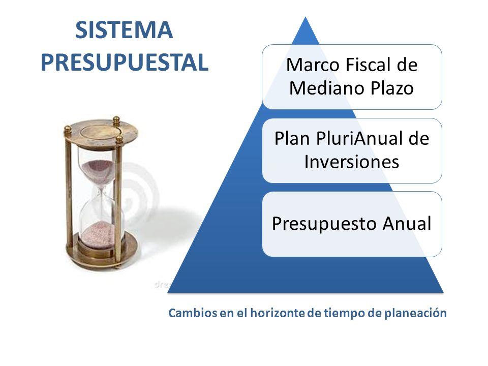 Marco Fiscal de Mediano Plazo Plan PluriAnual de Inversiones Presupuesto Anual SISTEMA PRESUPUESTAL Cambios en el horizonte de tiempo de planeación