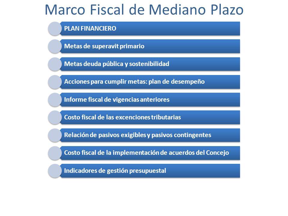 PLAN FINANCIERO Metas de superavit primario Metas deuda pública y sostenibilidad Acciones para cumplir metas: plan de desempeño Informe fiscal de vige
