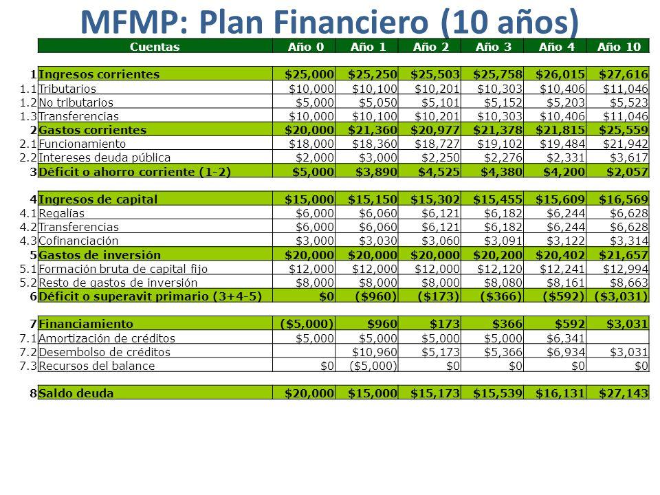MFMP: Plan Financiero (10 años) Cuentas Año 0 Año 1 Año 2 Año 3 Año 4 Año 10 1Ingresos corrientes$25,000$25,250$25,503$25,758$26,015$27,616 1.1Tributa