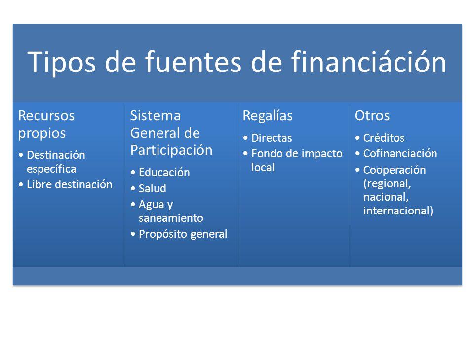 Tipos de fuentes de financiáción Recursos propios Destinación específica Libre destinación Sistema General de Participación Educación Salud Agua y san