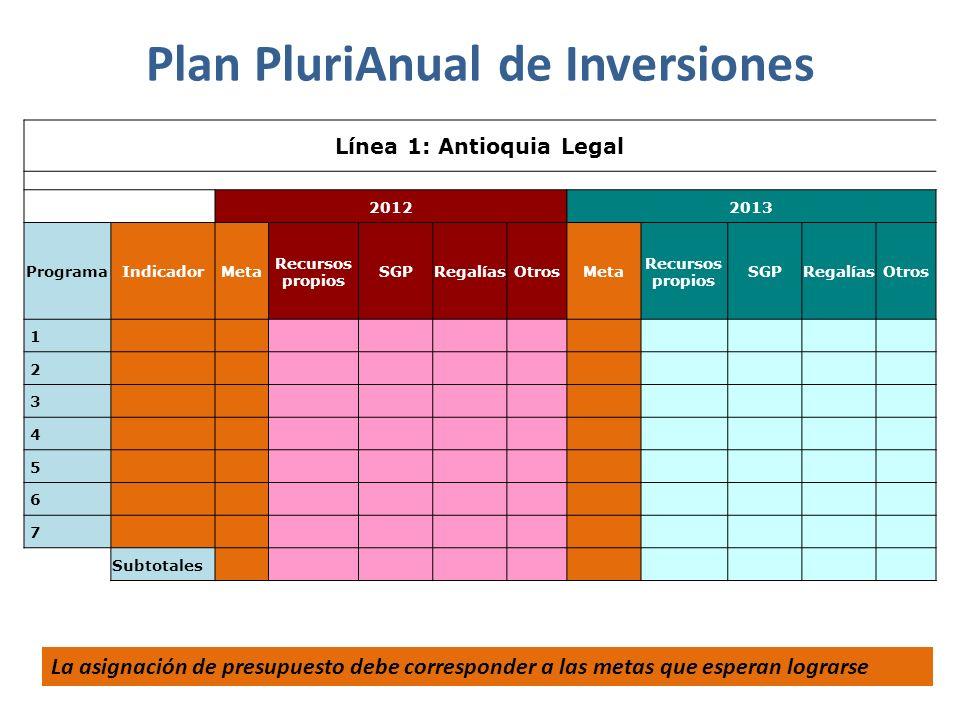 Plan PluriAnual de Inversiones Línea 1: Antioquia Legal 20122013 ProgramaIndicadorMeta Recursos propios SGPRegalíasOtrosMeta Recursos propios SGPRegal