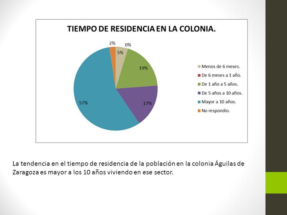 La tendencia en el tiempo de residencia de la población en la colonia Águilas de Zaragoza es mayor a los 10 años viviendo en ese sector.