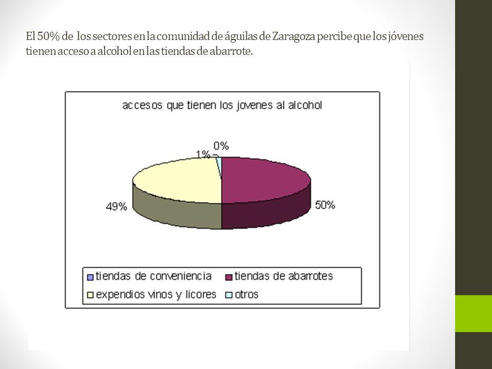 El 50% de los sectores en la comunidad de águilas de Zaragoza percibe que los jóvenes tienen acceso a alcohol en las tiendas de abarrote.