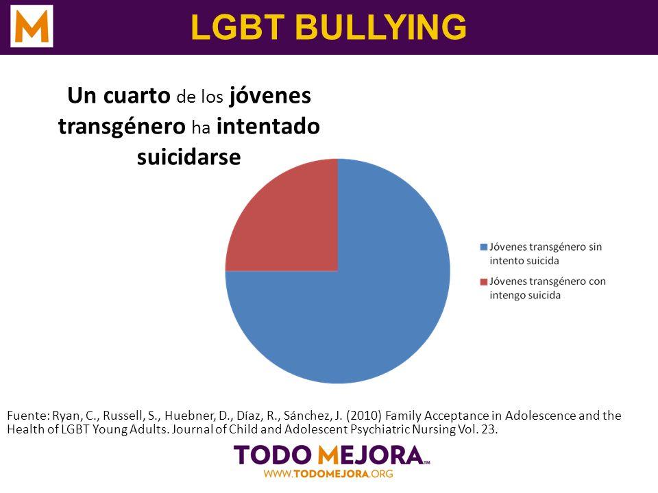 LGBT BULLYING Un cuarto de los jóvenes transgénero ha intentado suicidarse Fuente: Ryan, C., Russell, S., Huebner, D., Díaz, R., Sánchez, J. (2010) Fa
