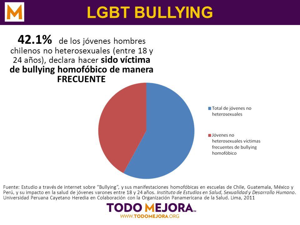 LGBT BULLYING 42.1% de los jóvenes hombres chilenos no heterosexuales (entre 18 y 24 años), declara hacer sido víctima de bullying homofóbico de maner