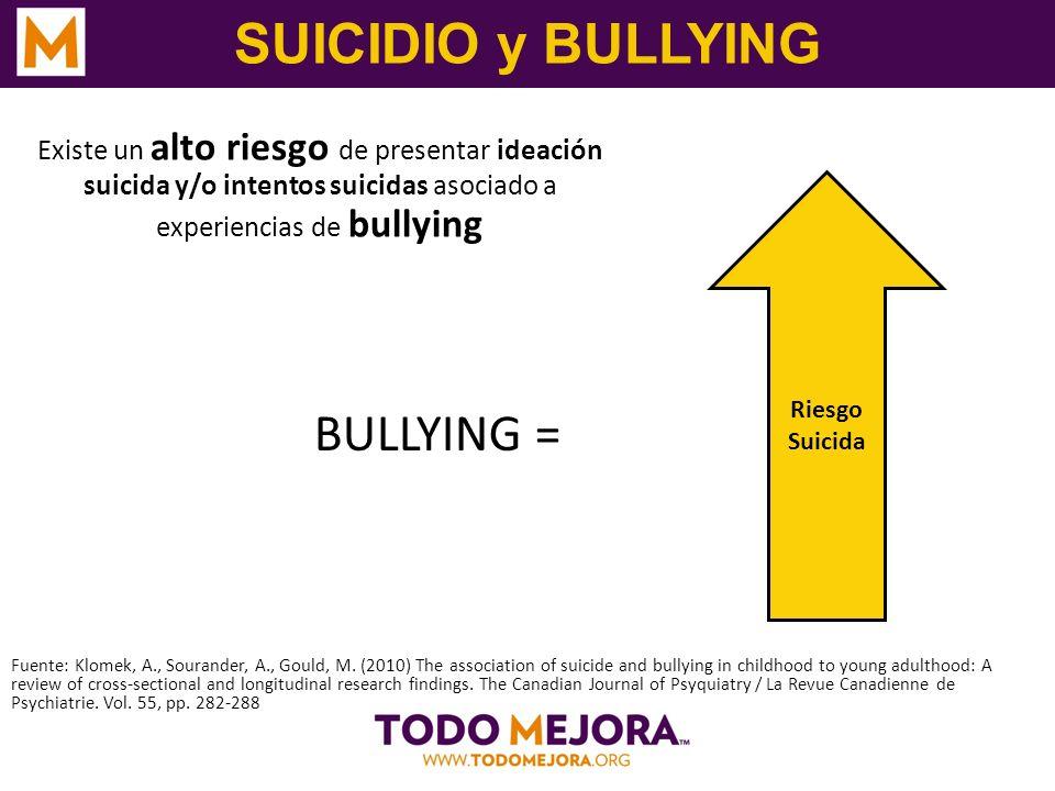 SUICIDIO y BULLYING Existe un alto riesgo de presentar ideación suicida y/o intentos suicidas asociado a experiencias de bullying Fuente: Klomek, A.,