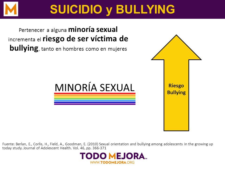 SUICIDIO y BULLYING Pertenecer a alguna minoría sexual incrementa el riesgo de ser víctima de bullying, tanto en hombres como en mujeres Fuente : Berl