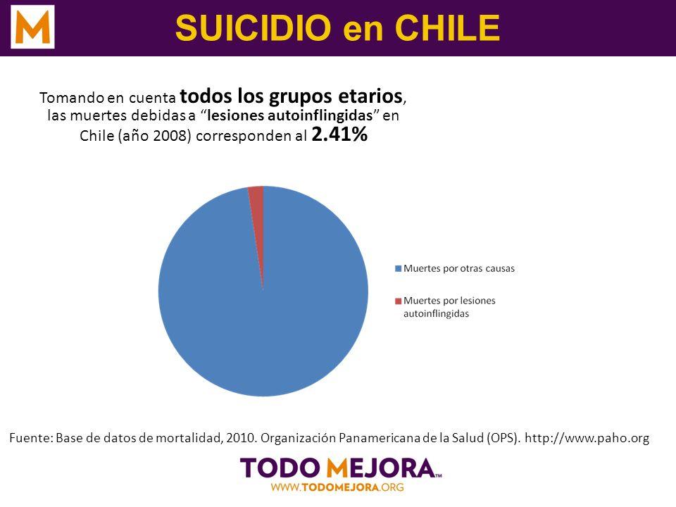 SUICIDIO en CHILE Tomando en cuenta todos los grupos etarios, las muertes debidas a lesiones autoinflingidas en Chile (año 2008) corresponden al 2.41%