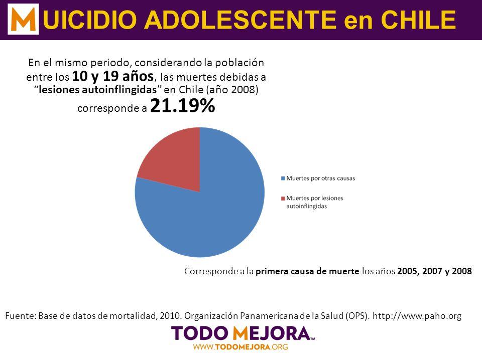 SUICIDIO ADOLESCENTE en CHILE Fuente: Base de datos de mortalidad, 2010.