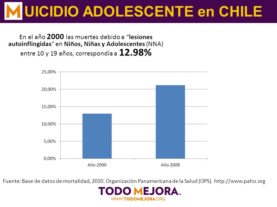 SUICIDIO ADOLESCENTE en CHILE Fuente: Base de datos de mortalidad, 2010.