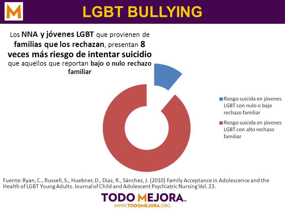 LGBT BULLYING Los NNA y jóvenes LGBT que provienen de familias que los rechazan, presentan 8 veces más riesgo de intentar suicidio que aquellos que re