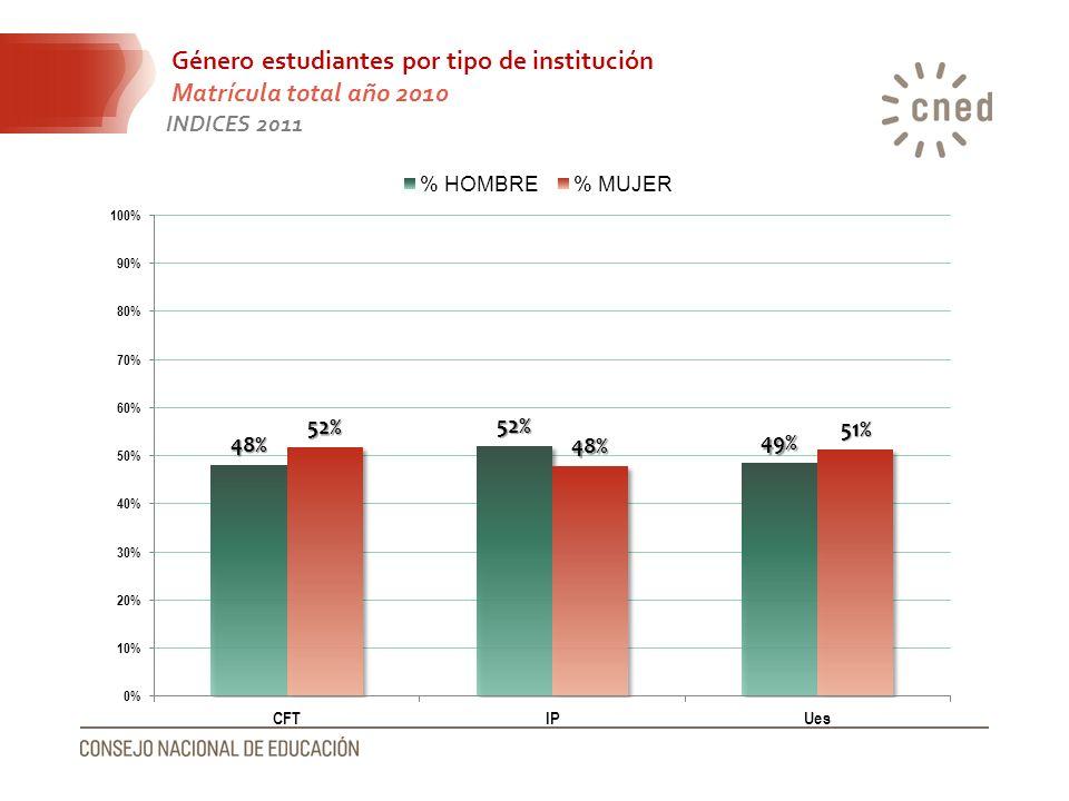 Género estudiantes por tipo de institución Matrícula total año 2010 INDICES 2011