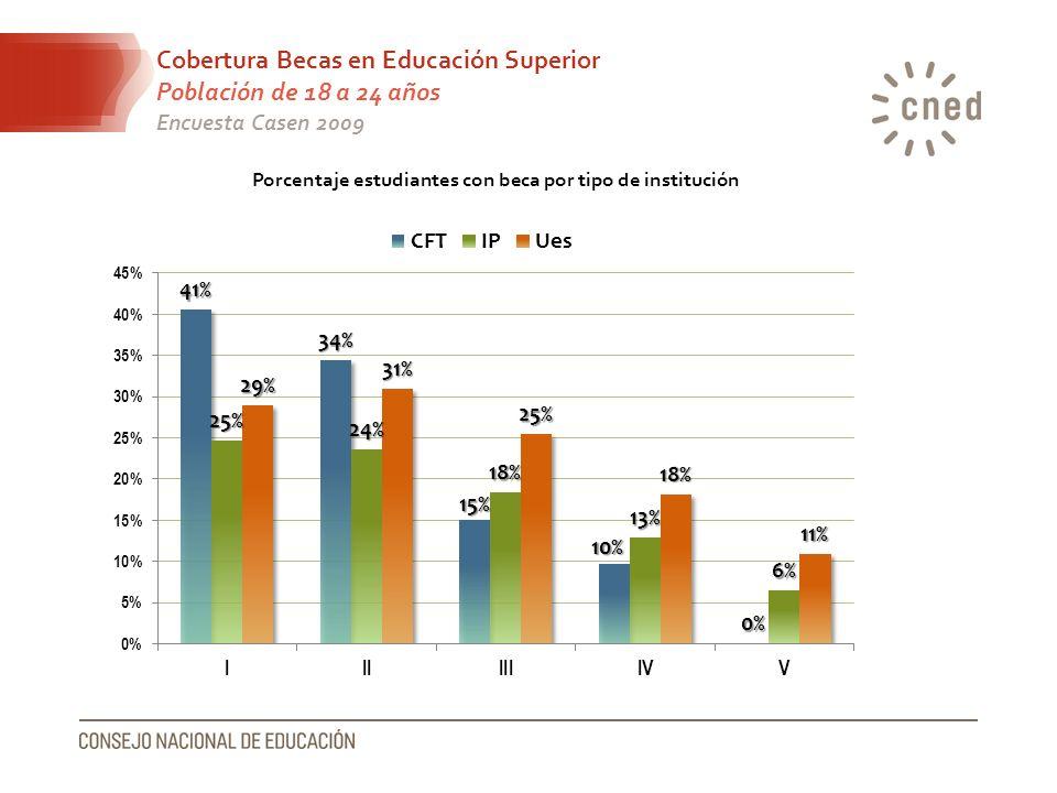 Cobertura Becas en Educación Superior Población de 18 a 24 años Encuesta Casen 2009