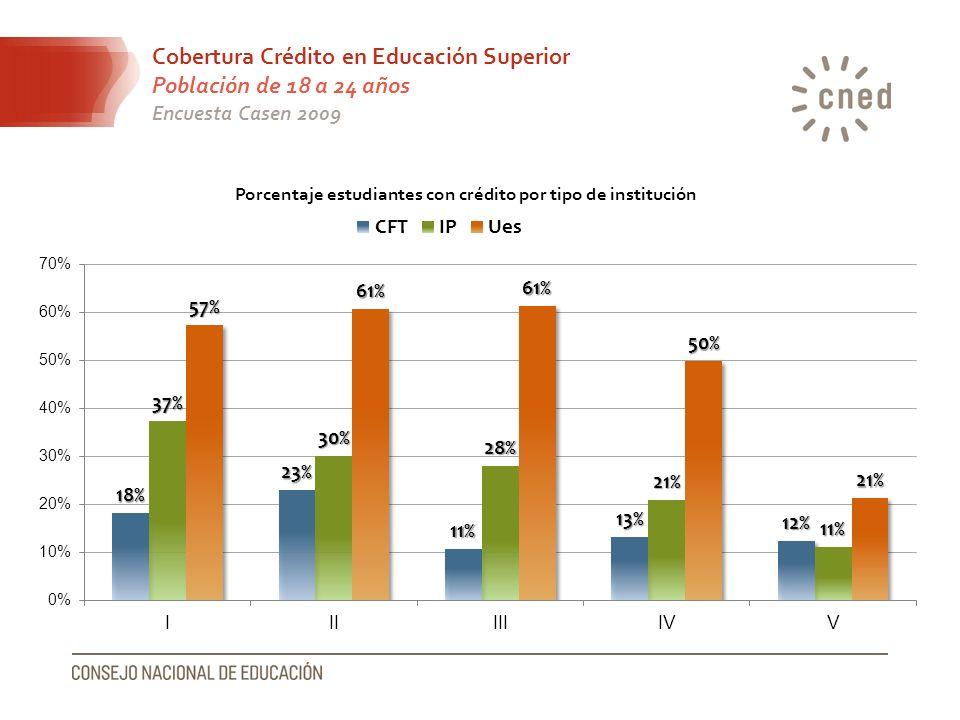 Cobertura Crédito en Educación Superior Población de 18 a 24 años Encuesta Casen 2009
