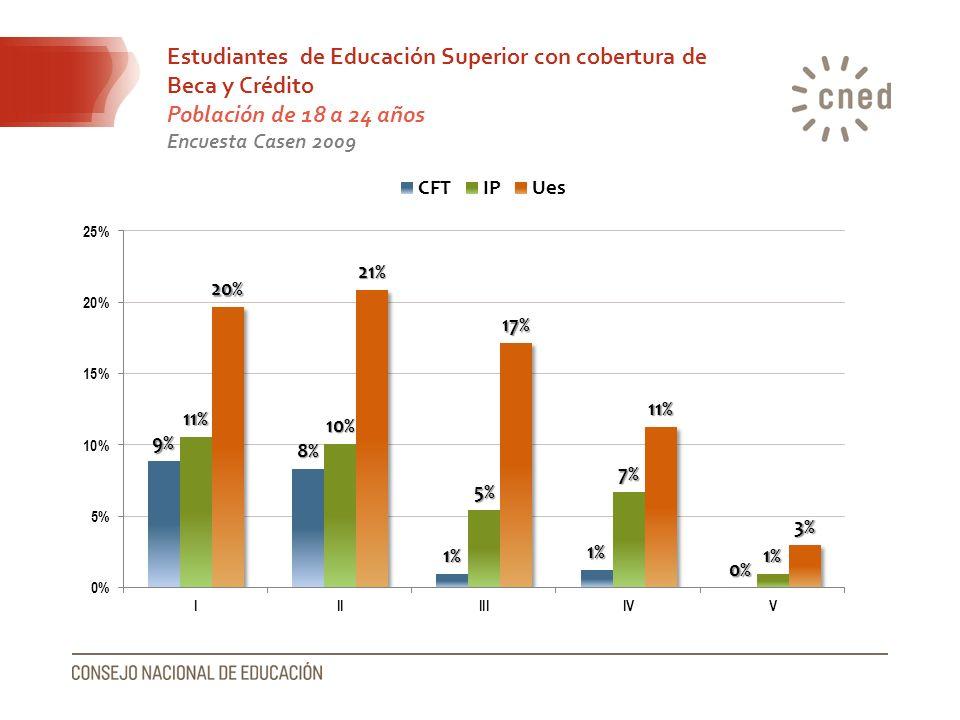 Estudiantes de Educación Superior con cobertura de Beca y Crédito Población de 18 a 24 años Encuesta Casen 2009