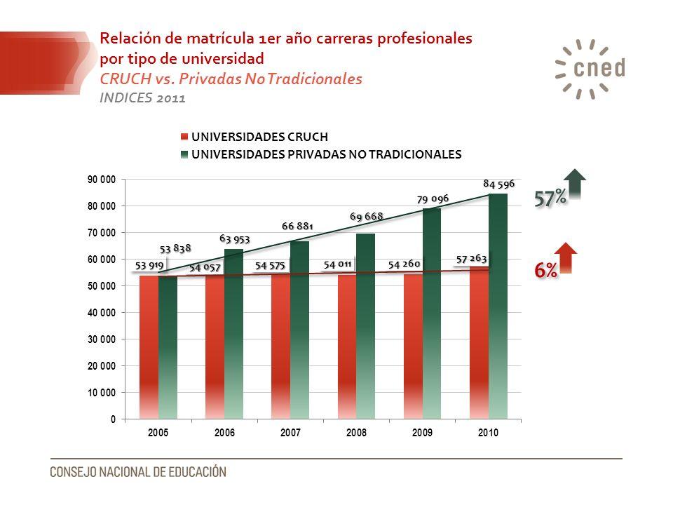 Relación de matrícula 1er año carreras profesionales por tipo de universidad CRUCH vs. Privadas No Tradicionales INDICES 2011 6% 57%
