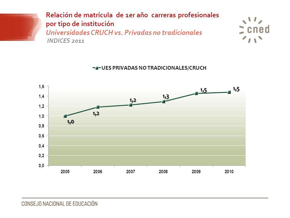 Relación de matrícula de 1er año carreras profesionales por tipo de institución Universidades CRUCH vs. Privadas no tradicionales INDICES 2011